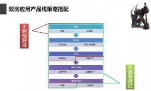 竞价托管-双测应用产品线策略搭配